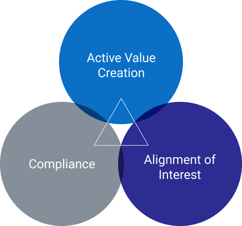 Compliance, Active Value Creation, Alignment of Interest